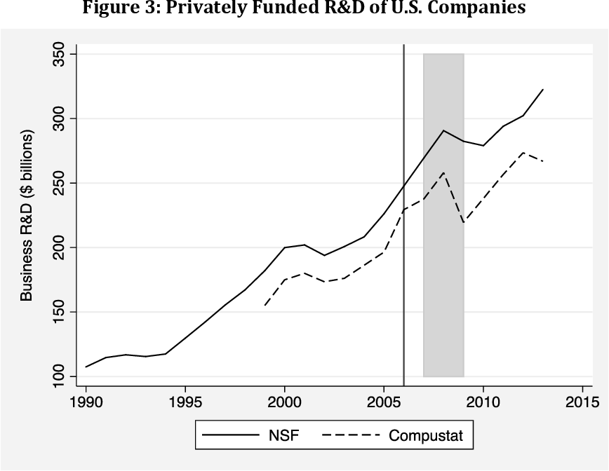 Patent Policy and American Innovation after eBay: An