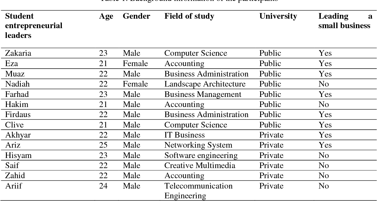 Pdf Student Entrepreneurial Leaders Challenges And Competencies Of Leading University Entrepreneurship Programs Semantic Scholar