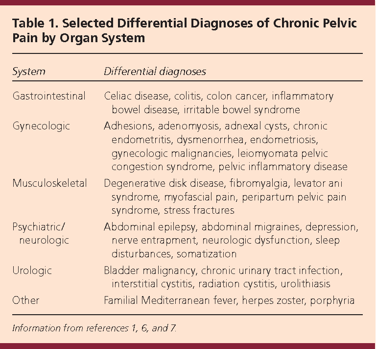 Table 2 from Evaluation and treatment of chronic Pelvic Pain