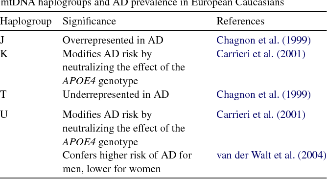 Table 3 from Mitochondrial haplogroup H and Alzheimer's
