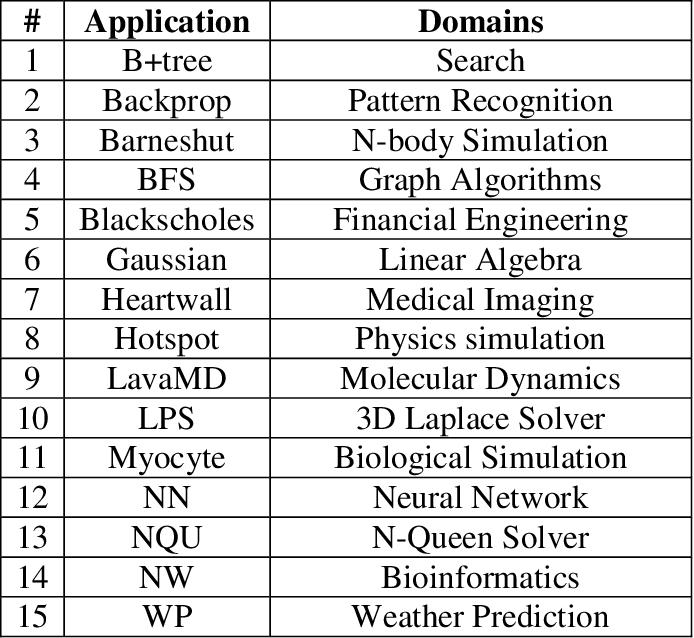 PDF] Exploiting heterogeneity in Chip-Multiprocessor Design