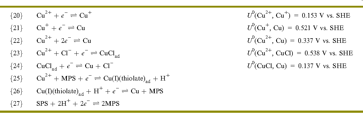 Table 2 from The chemistry of additives in damascene copper