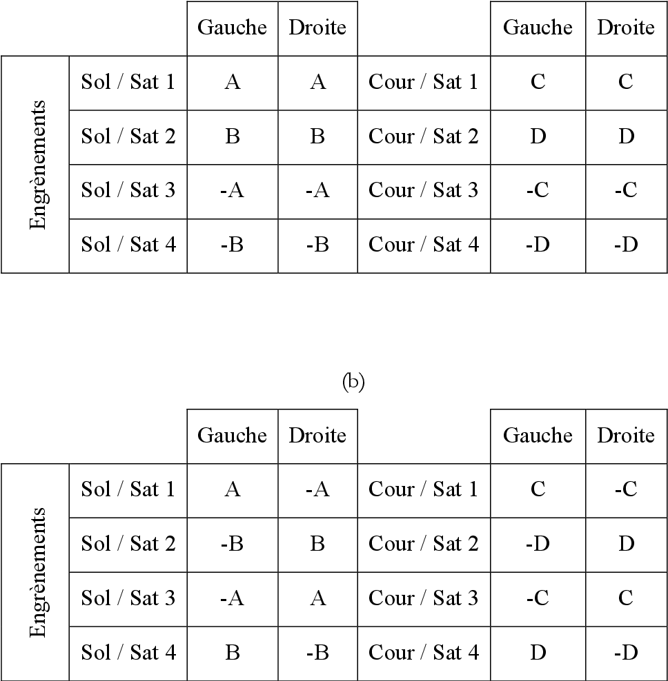 table 3-3