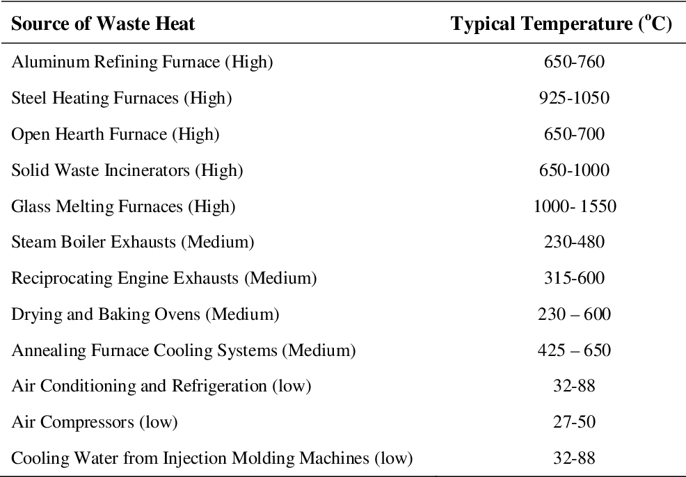 Table 2 from WASTE HEAT RECOVERY IN HEAT PUMP SYSTEMS