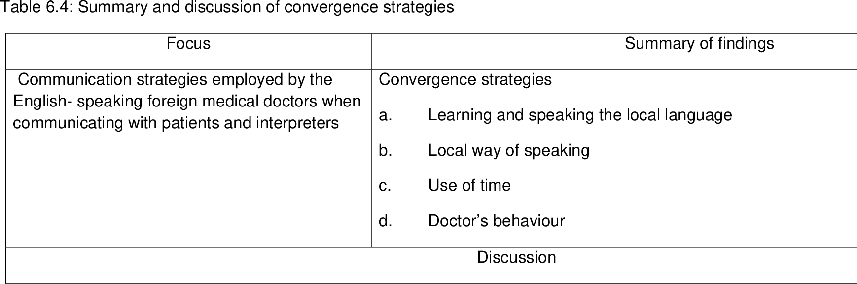PDF] Communication strategies of english-speaking foreign