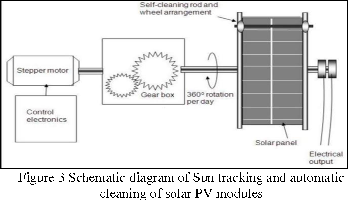 Figure 3 from Utility of Non-conventional Energy Sources to ... on solar panel instruction manual, solar panel diode diagram, solar panel how it works, solar panel components diagram, solar panel battery diagram, solar panel connection diagram, solar system schematic, solar battery charger circuit diagram, solar panel mounting diagram, solar panel construction diagram, home solar panel diagram, solar panel voltage, simple solar panel diagram, solar panel electrical diagram, solar charge regulator circuit diagram, solar panel cell diagram, solar panel assembly diagram, solar panel wiring diagram, photovoltaic panel diagram, how solar energy diagram,