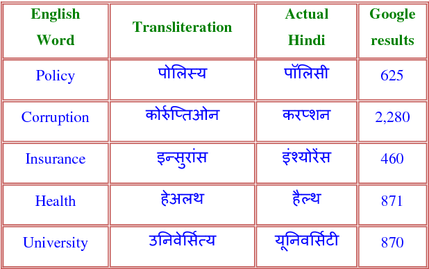 Table 8 from Post Translation Query Expansion using Hindi