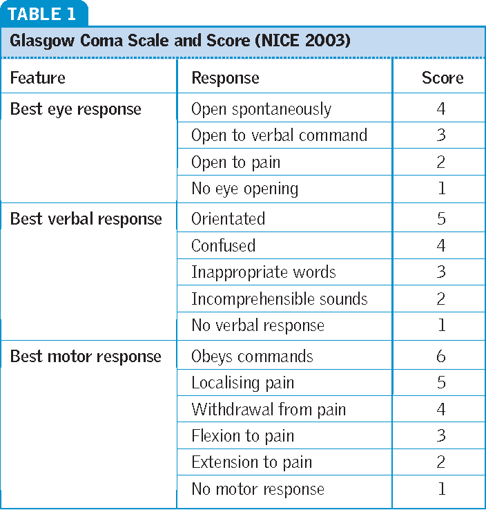 Glasgow Coma Chart Konmo Tbcct Co