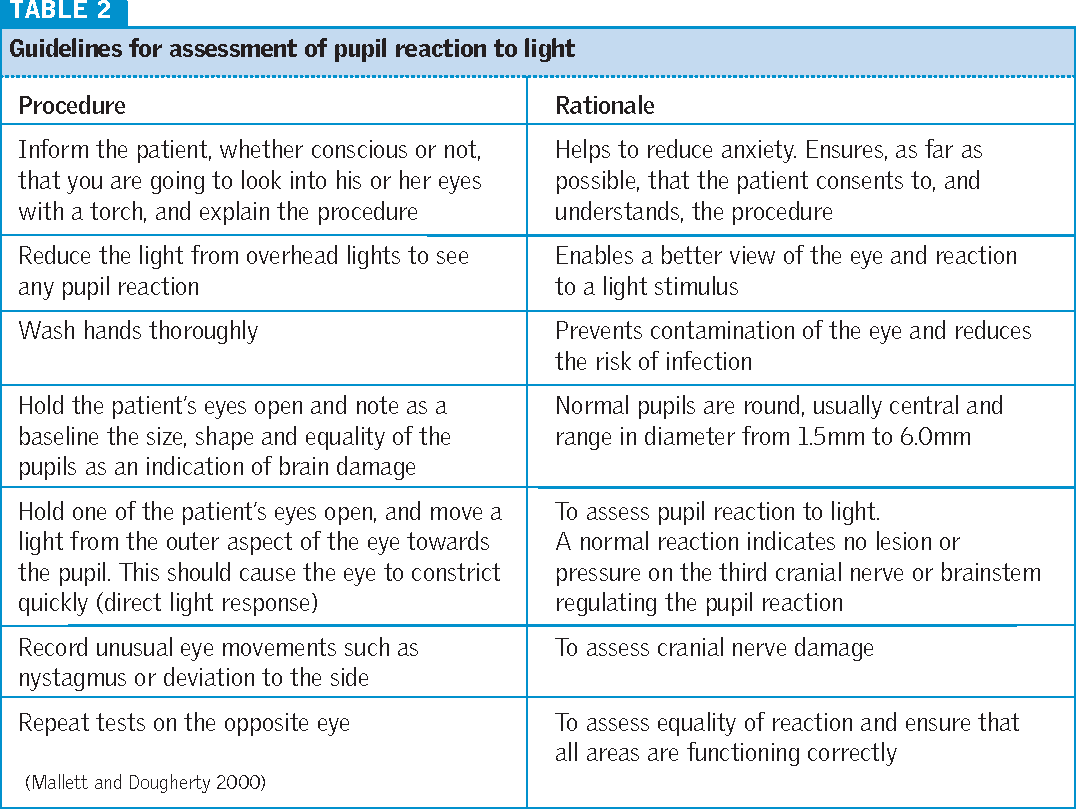 Table 2 from The Glasgow Coma Scale and other neurological