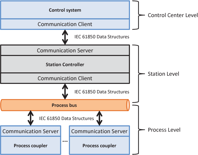 Towards a process for integrated IEC 61850 and OPC UA
