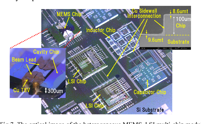 Advanced 2 5D/3D hetero-integration technologies at GINTI