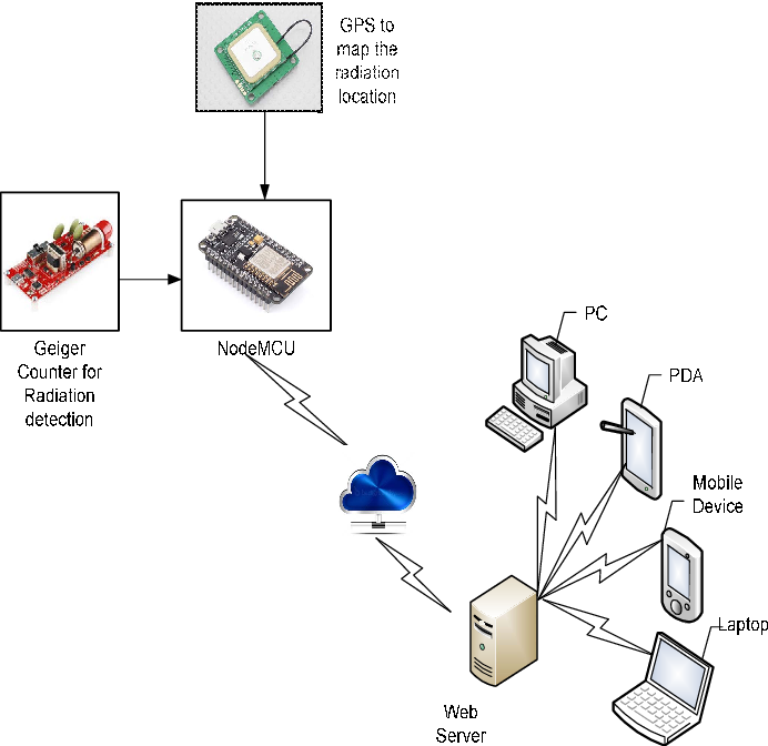 Figure 2 from Geo tagged internet of things (iot) device for