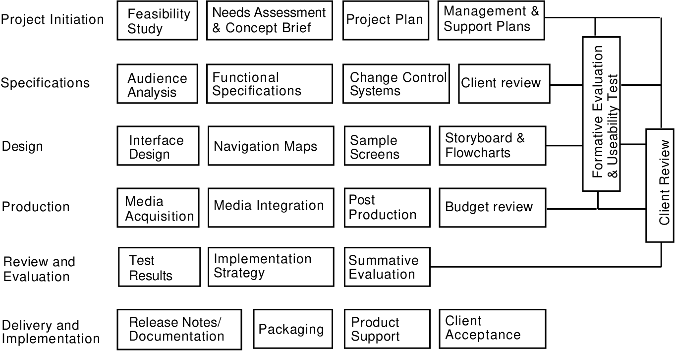 Software Engineering Standards And The Development Of Multimedia Based Systems Semantic Scholar