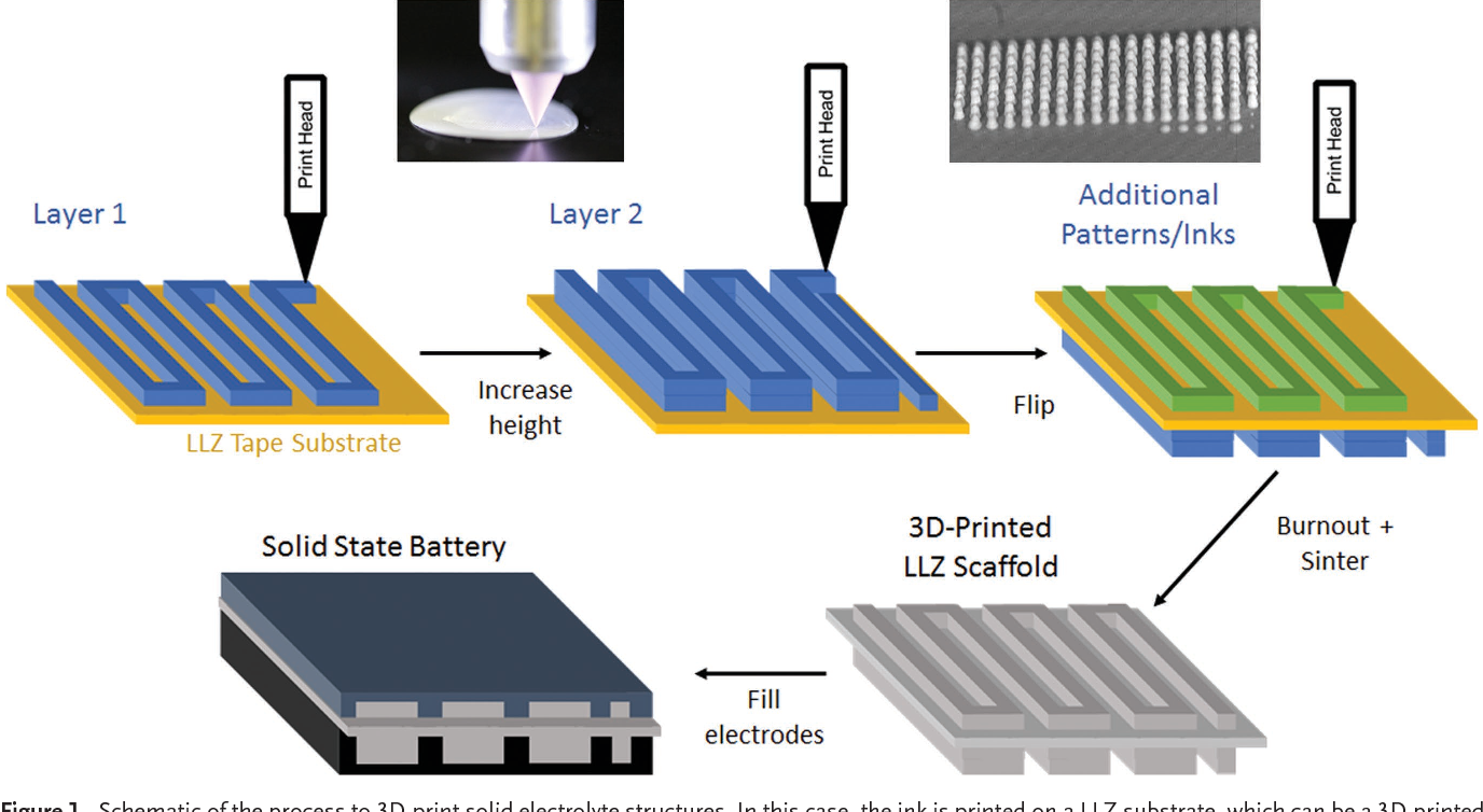 Figure 1 from 3D-Printing Electrolytes for Solid-State