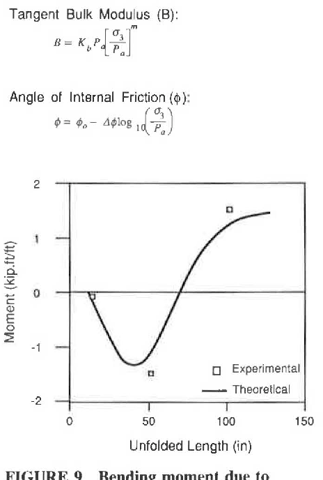 Figure 9 from Structural Performance of an Aluminum Box