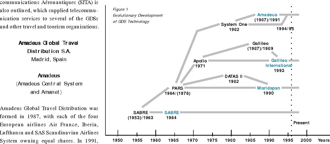 Figure 1 from The Four Global Distribution Systems in the