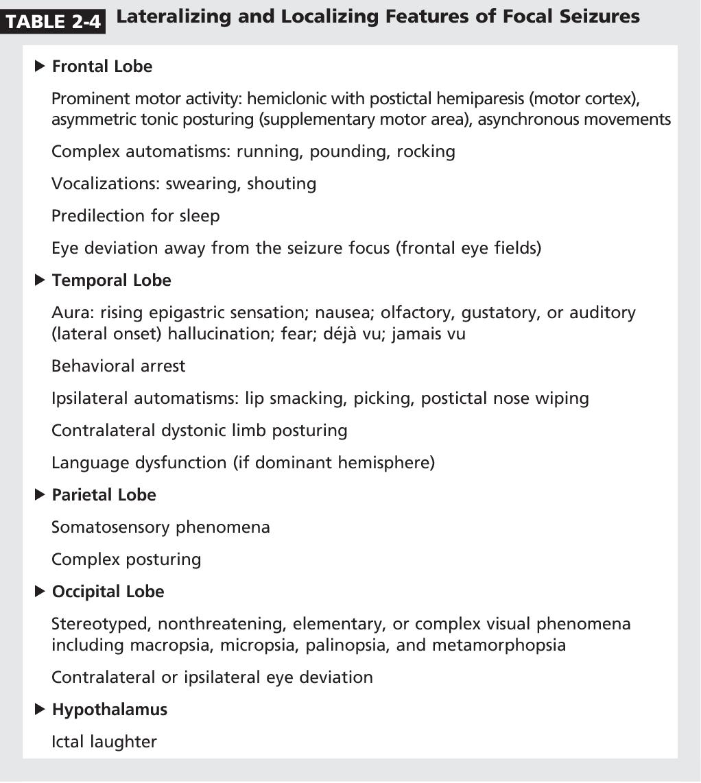 Evaluation of the patient with spells  - Semantic Scholar