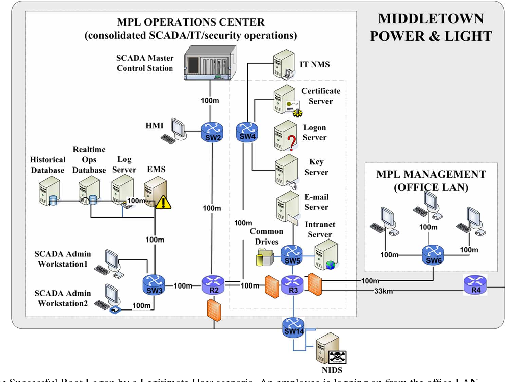 A Trust System Architecture for SCADA Network Security