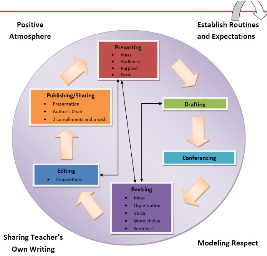 The Effect of Design Thinking as a Pre-Writing Strategy on ...
