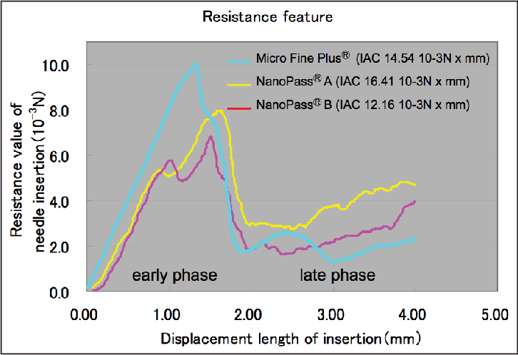 Figure 3 from Comparison of patient's preference, pain
