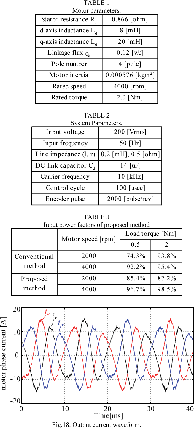 High-power-factor control for inverter output power of IPM