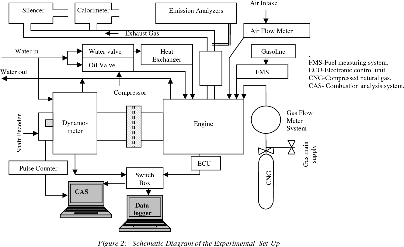 Figure 2 from Experimental test of a new dedicated natural ... on