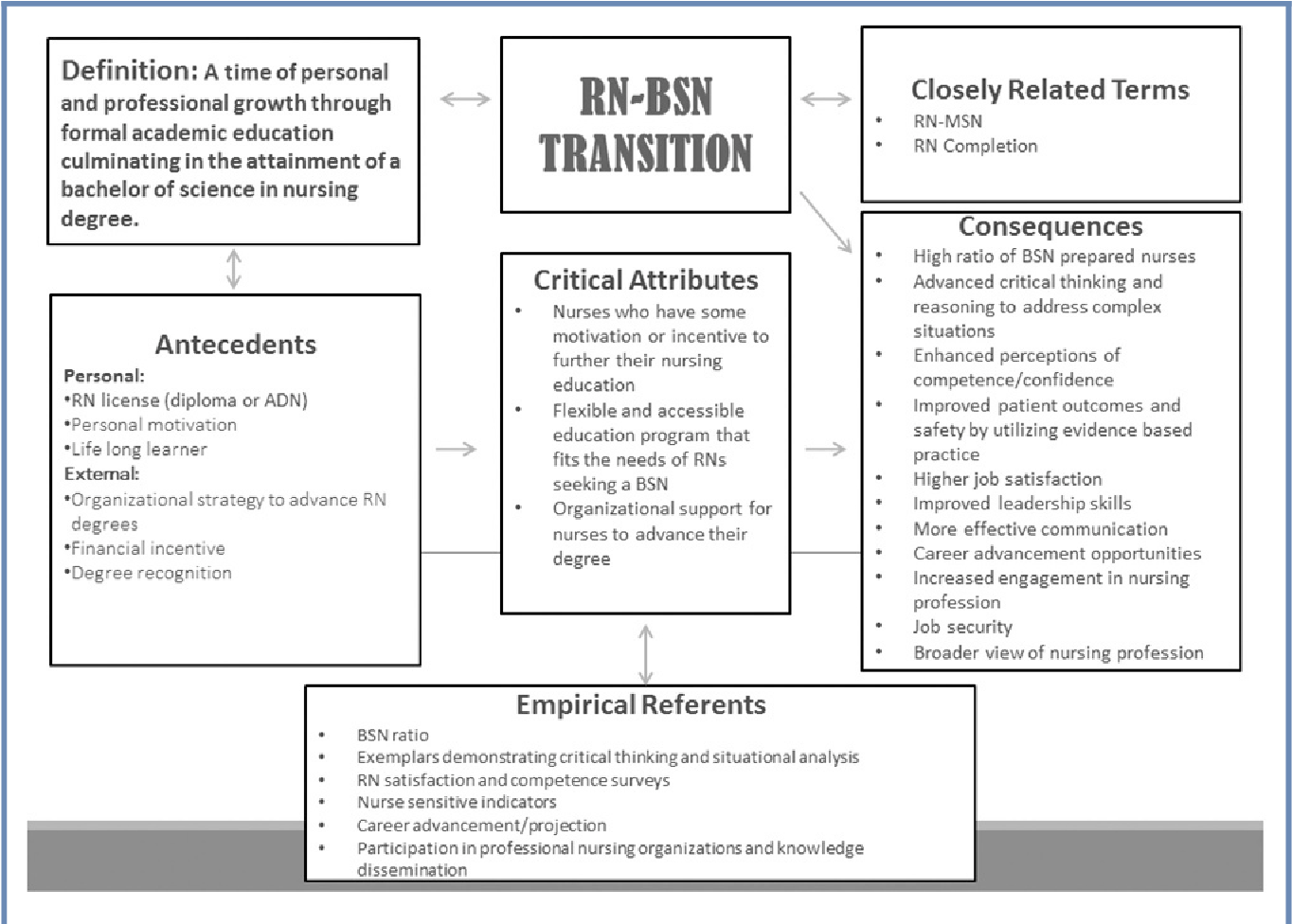Figure 1 from RN to BSN Transition: A Concept Analysis