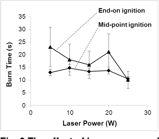 Figure 9 from Laser ignition of elastomer-modified cast