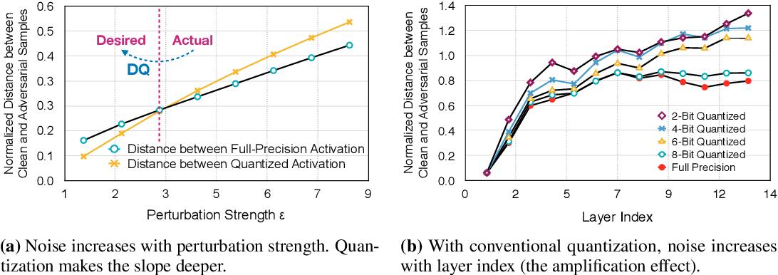 PDF] Defensive Quantization: When Efficiency Meets