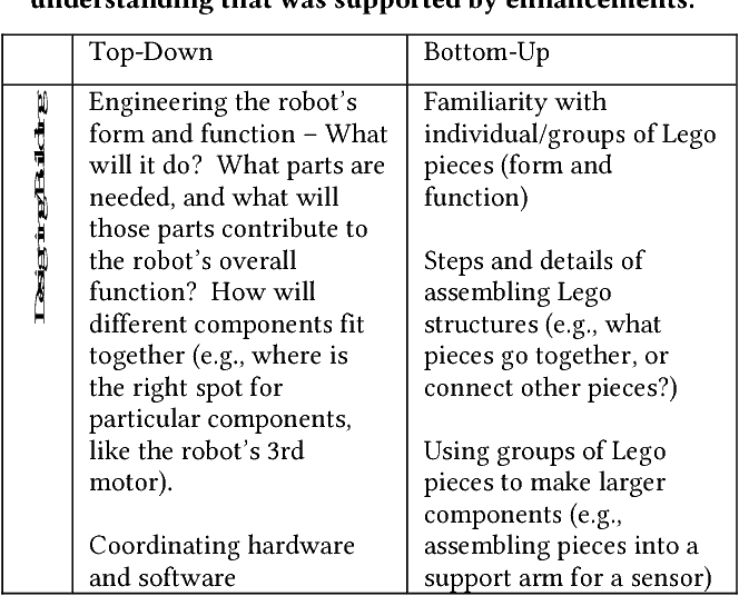 Table 1 From Enhanced Robotics Improving Building And Programming Learning Experiences For Students With Visual Impairments Semantic Scholar