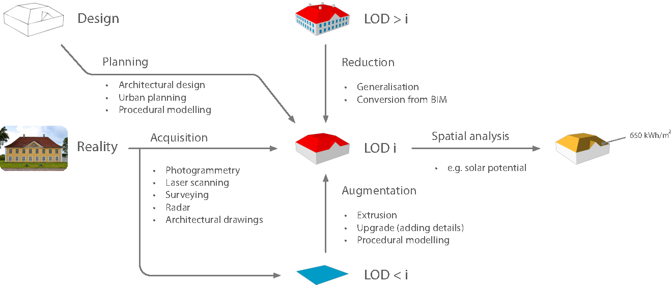 Figure 2 from Generation of multi-LOD 3D city models in