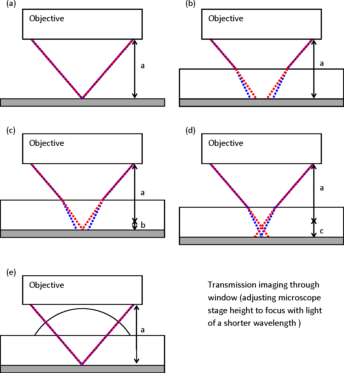 Figure 1 from Correcting the effect of refraction and