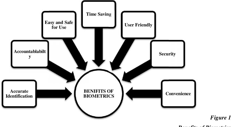 "PDF] "" A Study on Benefits of Biometrics Attendance System"