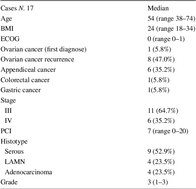 Table 1 From Hyperthermic Intraperitoneal Chemotherapy Hipec For Peritoneal Malignancies Using New Hybrid Co2 System Preliminary Experience In Referral Center Semantic Scholar