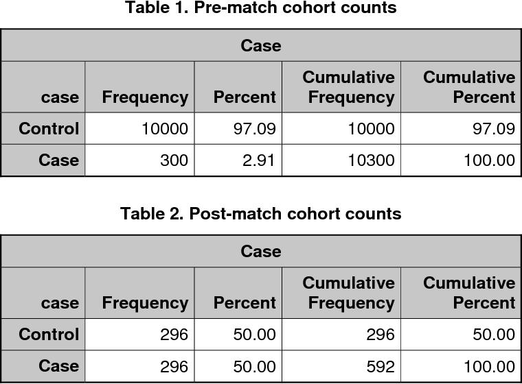 Score sas propensity matching in Propensity Score