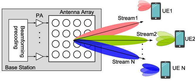 Figure 1 from Compact Tapered Slot Antenna Array for 5G
