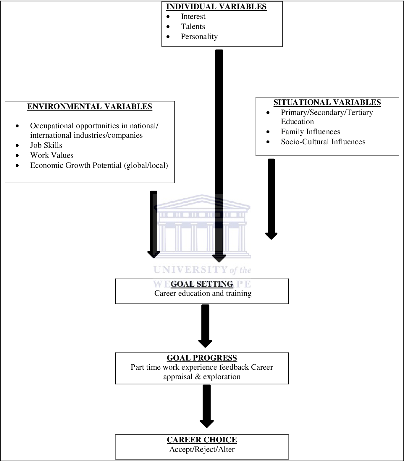 PDF] The factors that influence career choice - Semantic Scholar