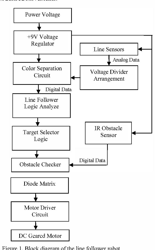 Figure 1 from Sensor based autonomous color line follower