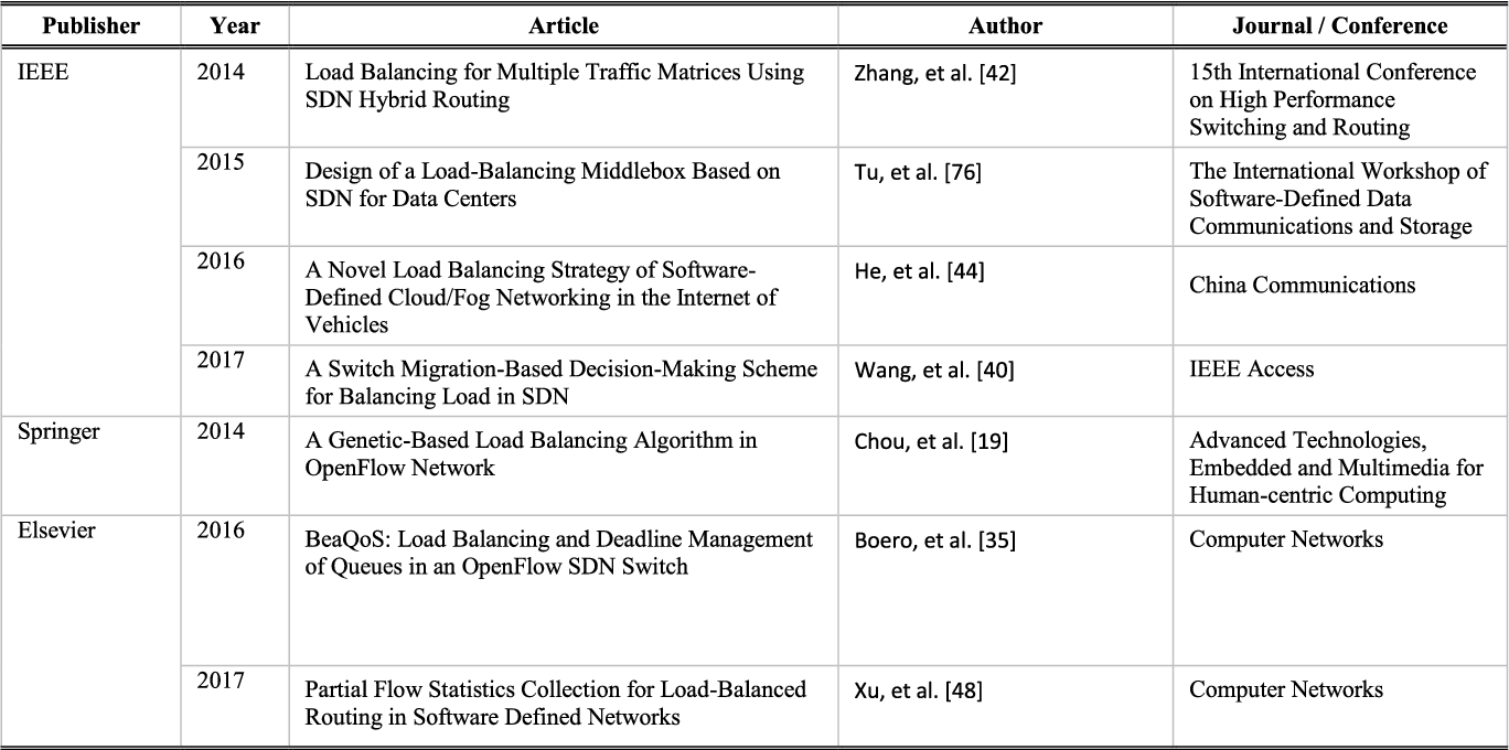 Table 2 from Load Balancing Mechanisms in the Software
