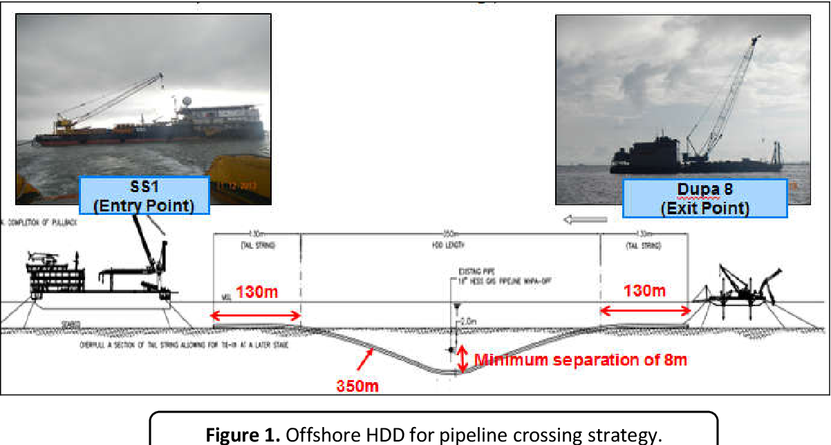 PDF] Project for Offshore Horizontal Directional Drilling