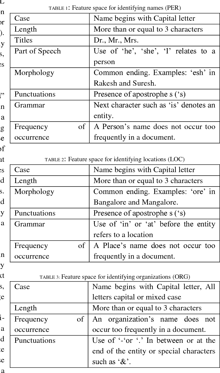 PDF] Named Entity Recognition of Indian Origin Names in