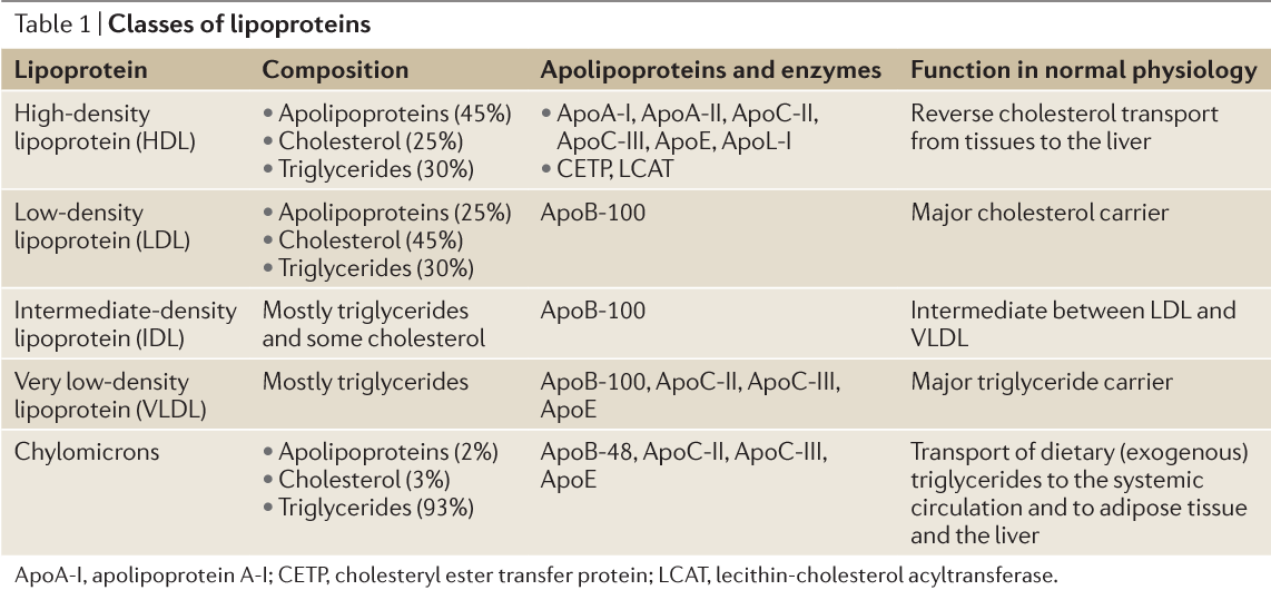 Table 2 from Dyslipidaemia in nephrotic syndrome: mechanisms