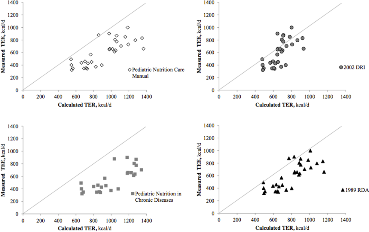 Growth, breastfeeding, and total energy expenditure in infants ...