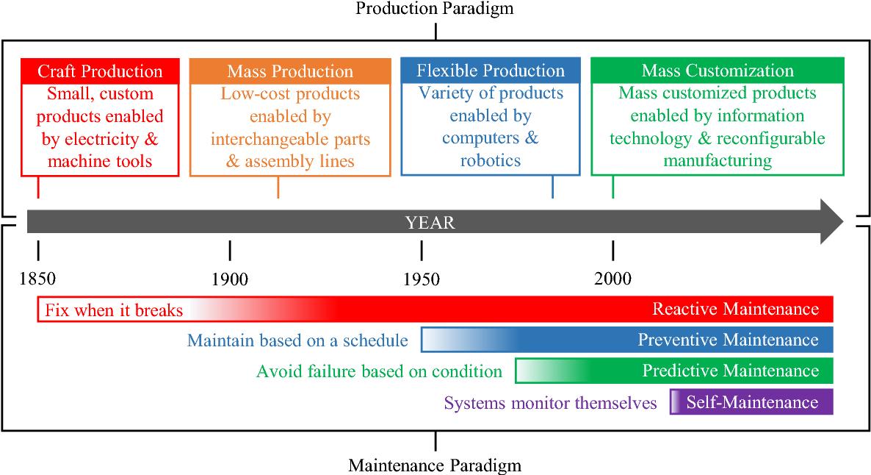 PDF] Production Paradigm Maintenance Paradigm Reactive