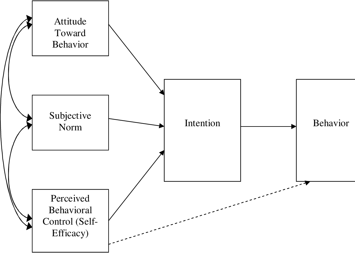 Wrap It Up A Comparison Of The Health Belief Model And The Theory Of Planned Behavior Semantic Scholar