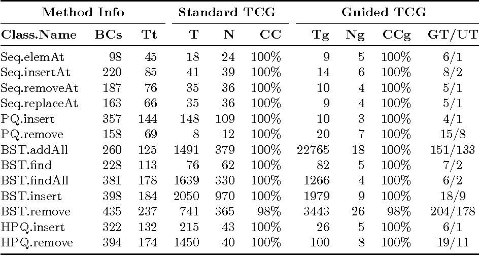 Table 1 from A Framework for Guided Test Case Generation in