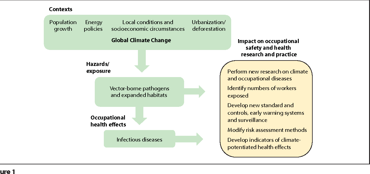 socioeconomic status climate change
