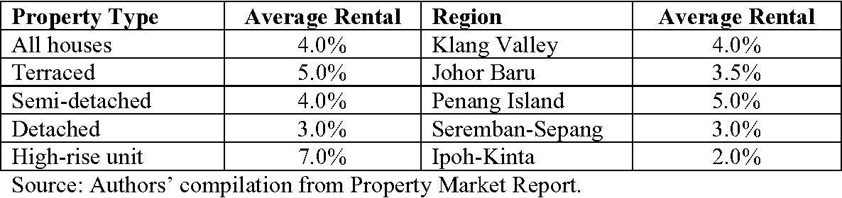 The Role of Residential Property in Personal Investment