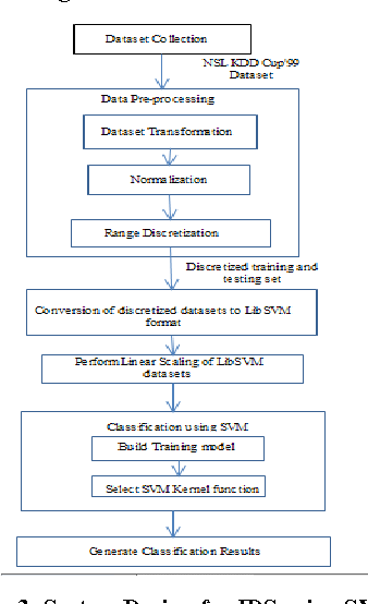 PDF] Intrusion Detection System Using Data Mining Technique