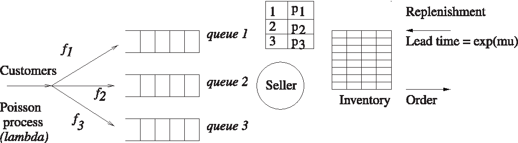 Dynamic pricing models for electronic business - Semantic